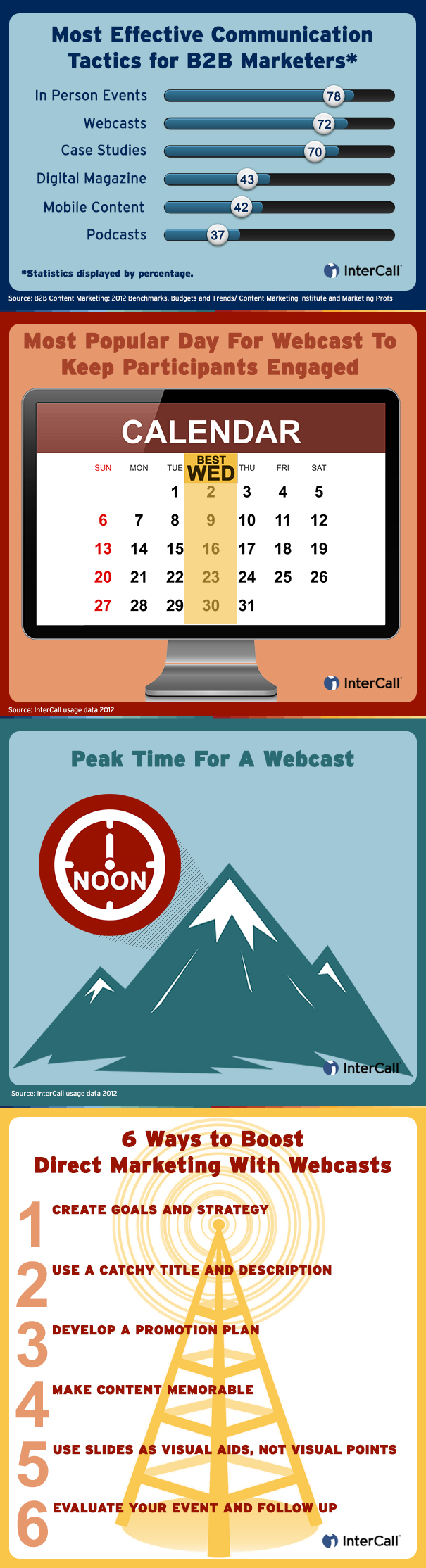 Infographic Webcasting Best Practice