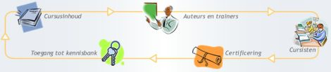 E-learning via PortalCMS met gratis Studywiser Auteursomgeving