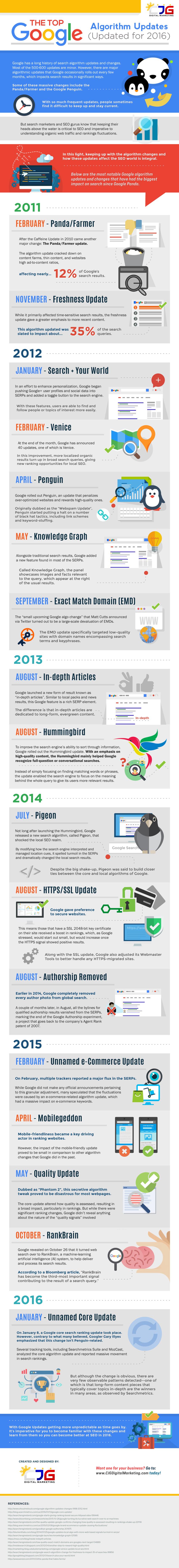 Google Algoritme Updates tot 2016