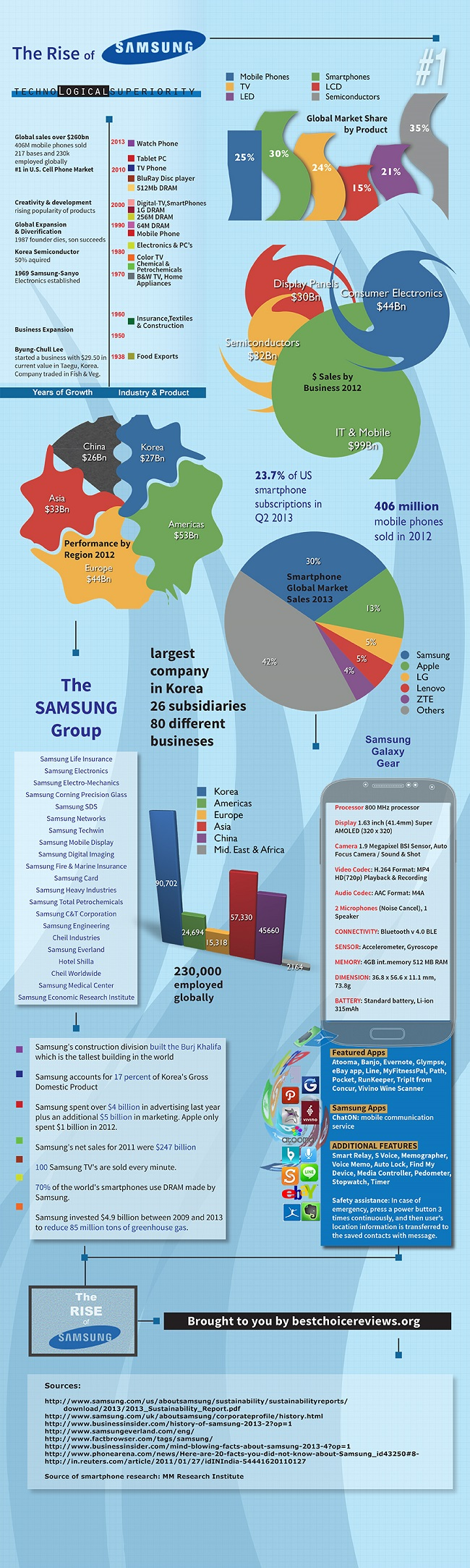 Infographic Samsung