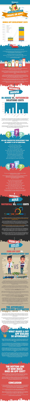 Kosten om een mobile app te ontwikkelen en beheren